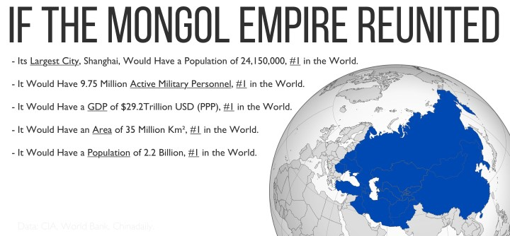 Mongol Empire Reunited