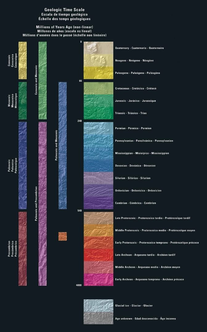 North American geologic timescale