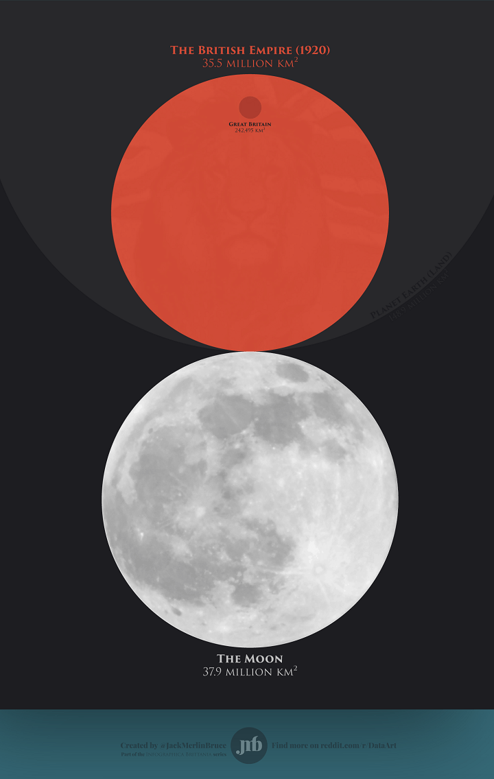 The British Empire at its territorial peak covered nearly the same area as the Moon