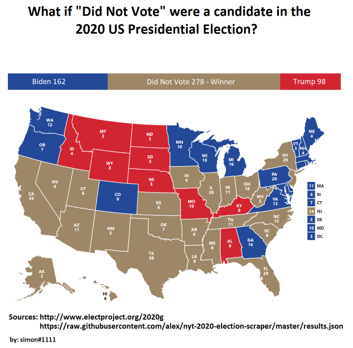 If Did Not Vote Had Been A Candidate In The 2020 US Presidential Election